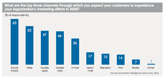 Top channels for marketing in 2020