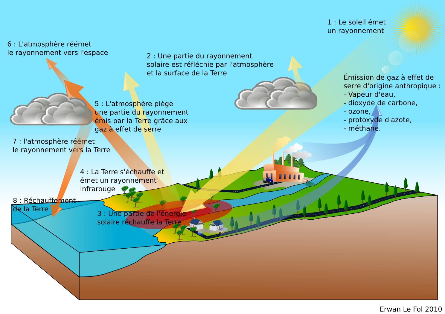 Pollution atmosphérique et réchauffement climatique - TPE ...