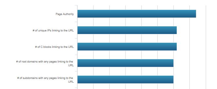 пример диаграммы факторов ранжирования, которая не только отображает вес фактора, но и показывает его влиятельность в сравнении с другими факторами