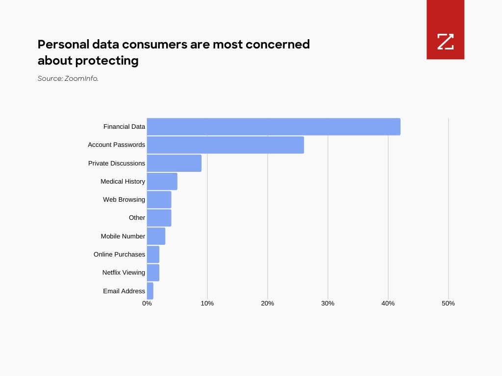 Figure 2: Consumers said financial information was the top type of personal data to protect. Source: Akamai.