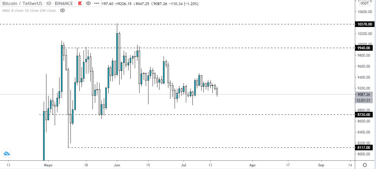 Análisis técnico del gráfico diario del precio del Bitcoin. Fuente: TradingView