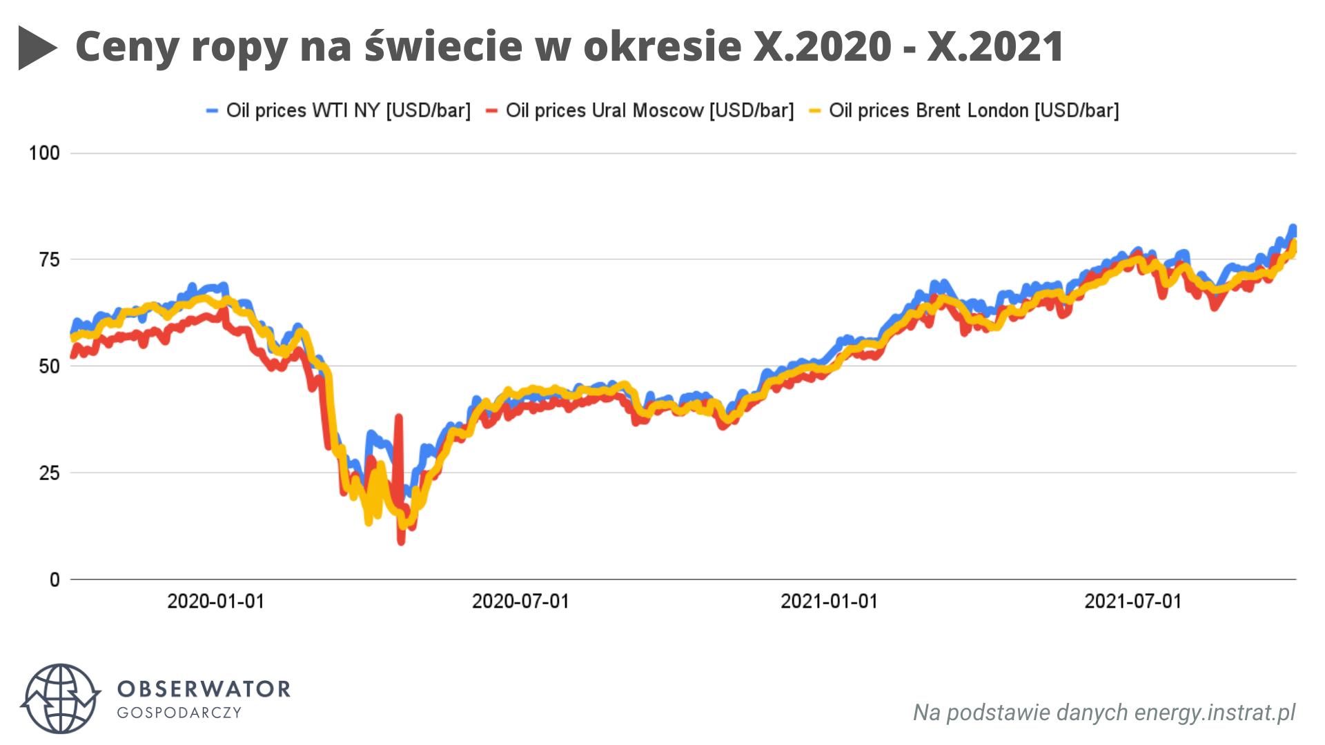 Globalne ceny ropy