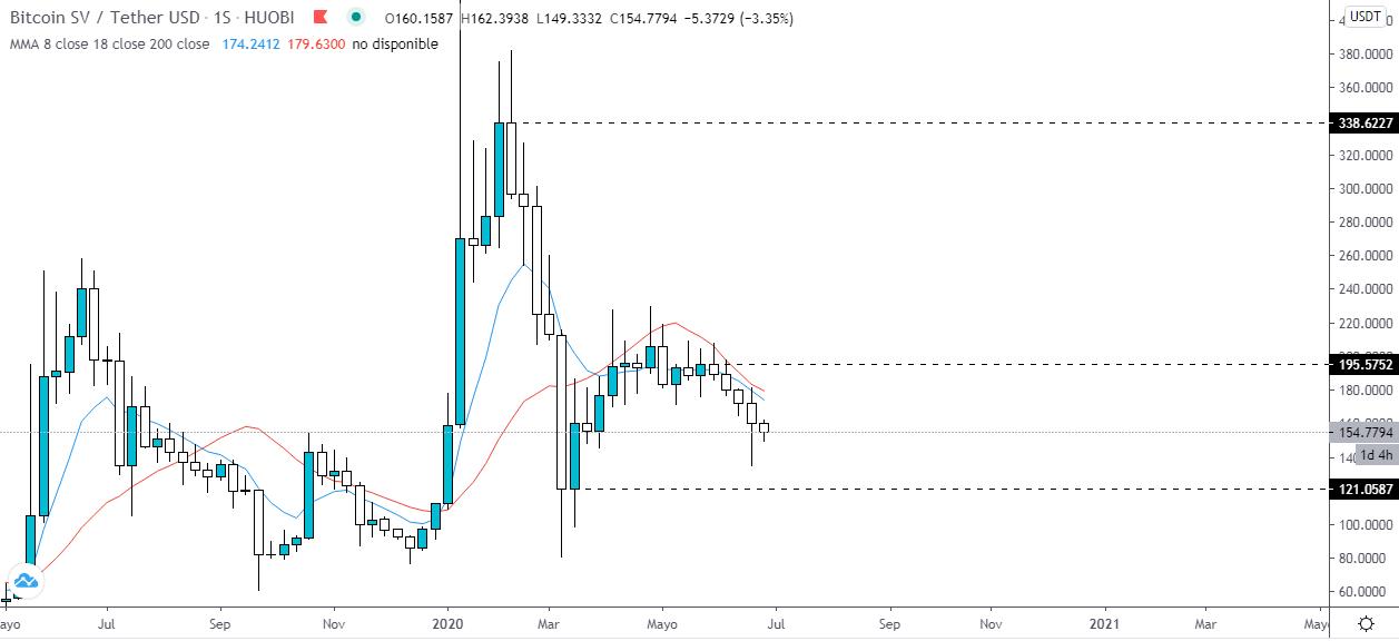 Análisis tecnico del precio del Bitcoin SV vs el USD Tether. Fuente: TradingView