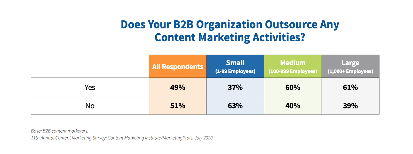 Does Your B2B Organization Outsource any content marketing activities