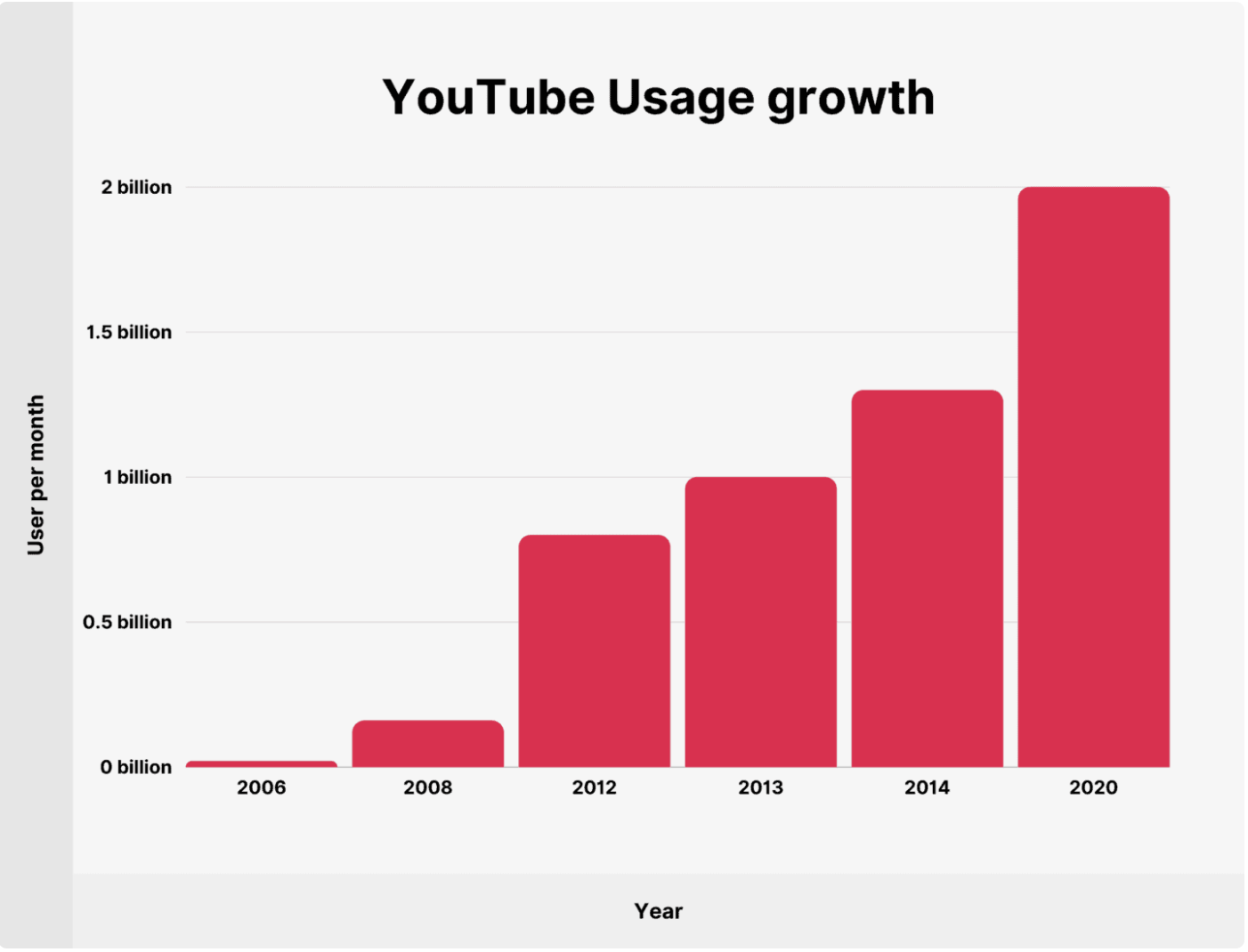 Backlinko YouTub Usage Growth 2006-2020 Graphic