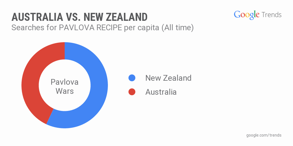 Pavlova Recipe - AU v NZ.png