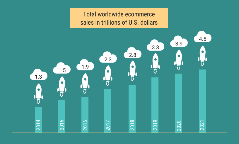 ECommerece sale in us $