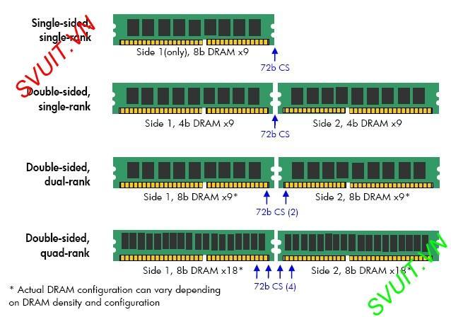 single-rank, dual rank Memory(1)