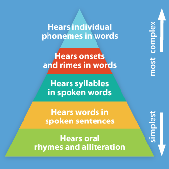3 Syllable Words Speech Therapy