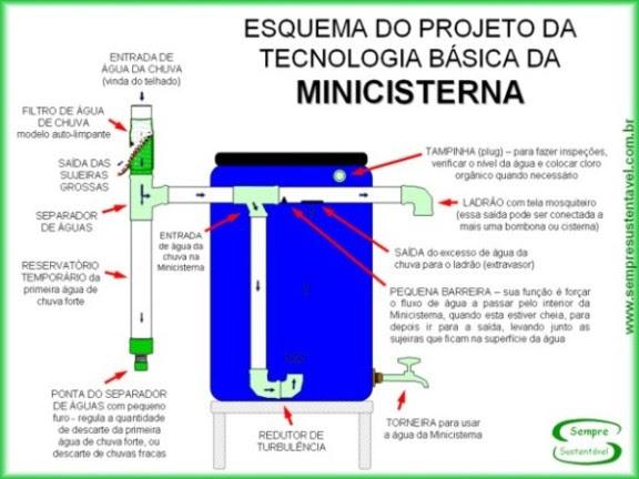 projeto de mini-cisterna
