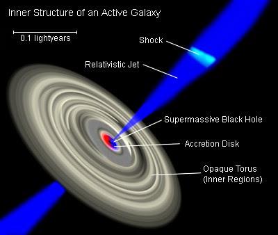 Black Hole Diagram