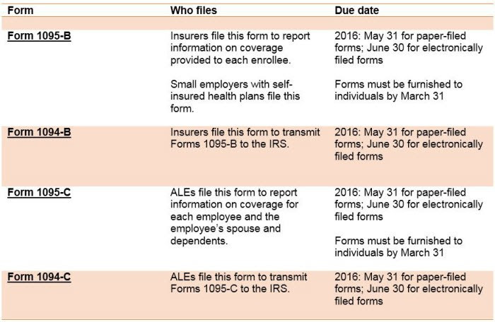 Which form to file?