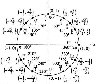 1000+ ideas about Unit Circle Radians on Pinterest | Trigonometry ...