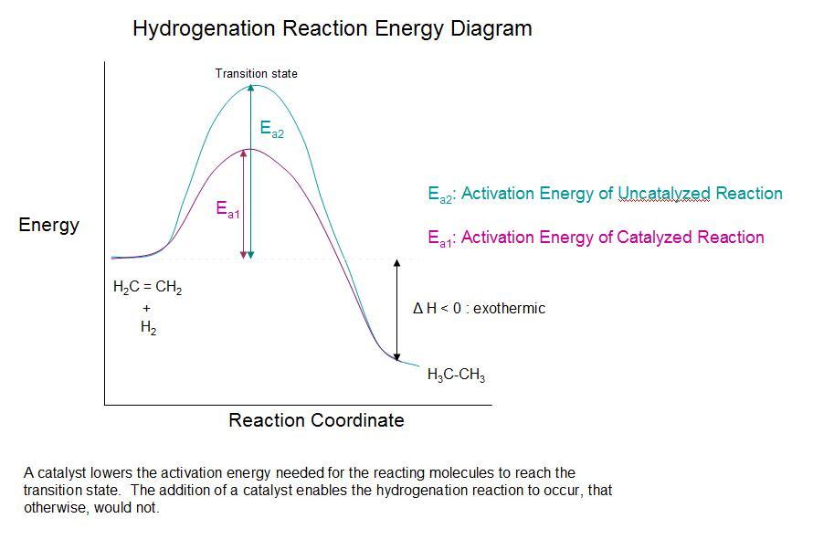 12.3 Reduction of Alkenes - Chemwiki