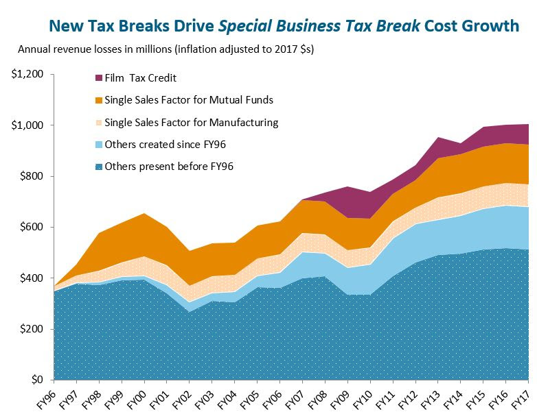 Cost of special business tax breaks nearly tripled since 1996
