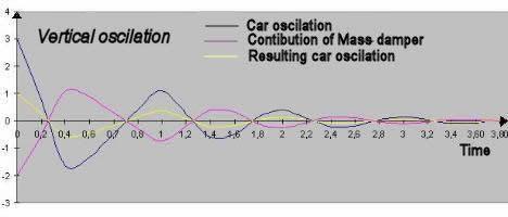 Oscilation smorzamento