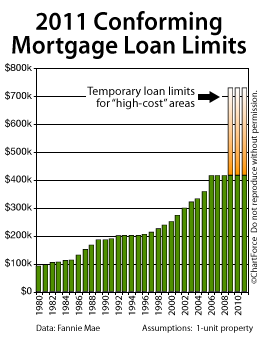 Conforming loan limits 2011