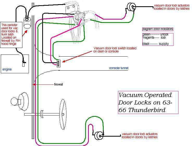 1967 Thunderbird Wiring Diagram E Z Go Golf Cart Wiring Diagram Bege Wiring Diagram