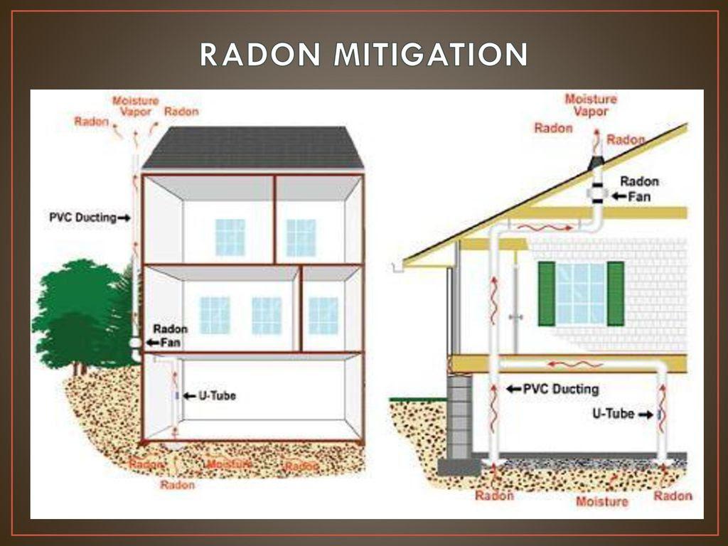 RADON+MITIGATION