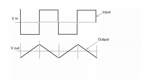 op amp integrator output waveforms