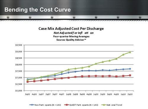 Bending the Cost Curve Quest Speech