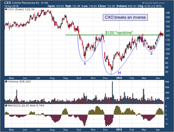 1-year chart of Concho (NYSE: CXO)