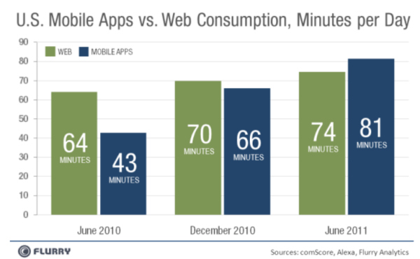 mobile marketing apps usage