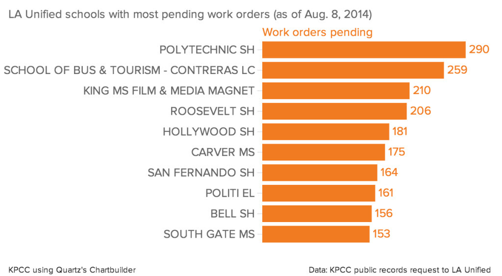 LA Unified schools with most pending work orders (as of Aug. 8, 2014)