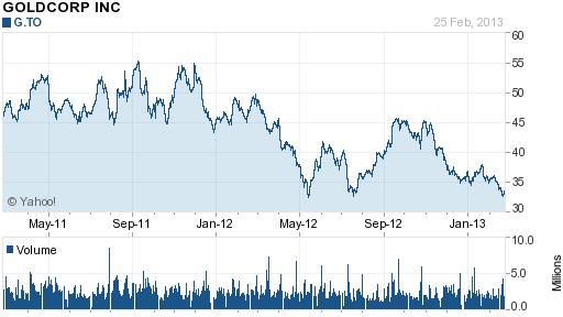 Goldcorp (GG) 2 Year Chart