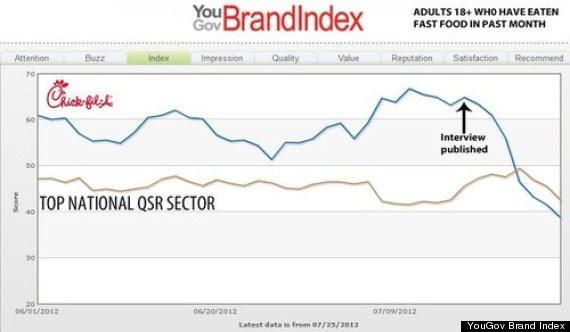 qsr rating