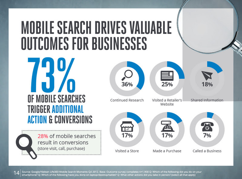 mobile-search-action-conversions