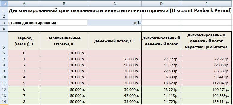Дисконтированный срок окупаемости DPP. Пример расчета в Excel