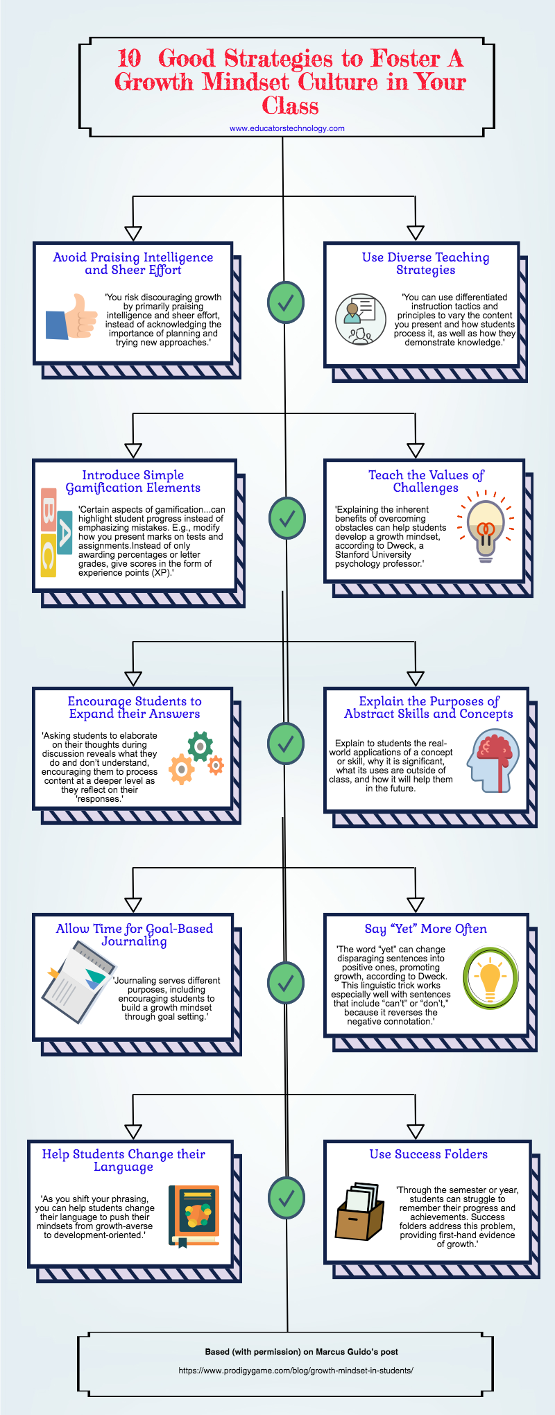 10  Good Strategies to Foster A Growth Mindset in Your Class