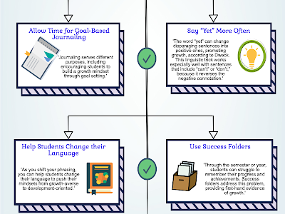Helpful Strategies to Nurture A Growth Mind-set in Your Class