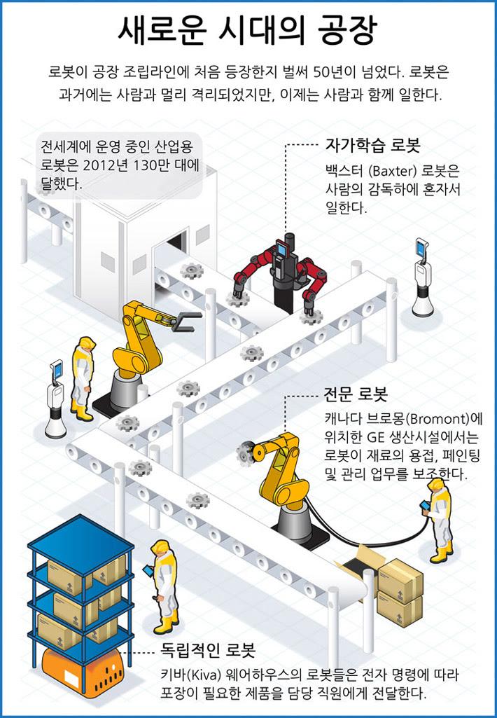출처: <a href='http://gelookahead.economist.com/infograph/the-modern-factory/' target='_blank'>GE Lookahead</a>