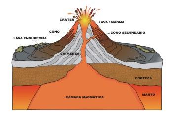 Mi Clase De Primaria Dibujo De Un Volcan