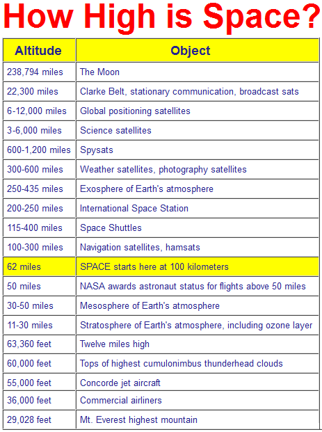 How High Is Space Chart