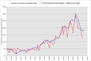 BEA Estimate of Mortgage Debt