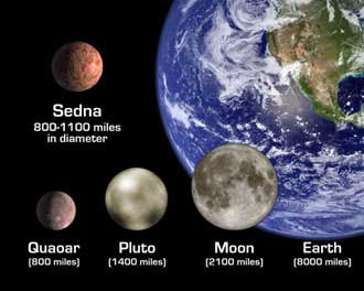 comparison of Sedna to other bodies in solar system