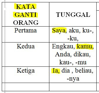 kata ganti  bahasa indonesia jenis contoh