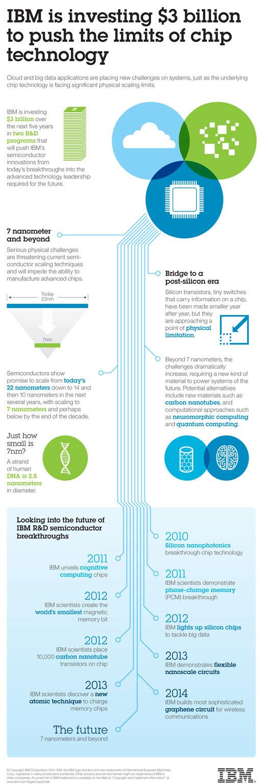 IBM infoographic
