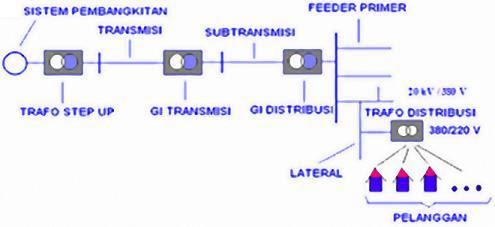 internet via kabel listrik