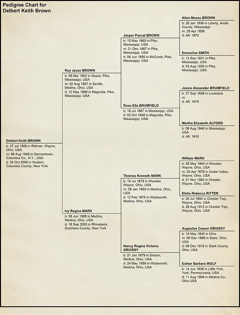 Pedigree Chart for Delbert Keith Brown