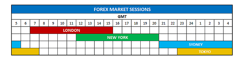 Nyse Forex Trading Hours List Of Stock Exchange Trading Hours -