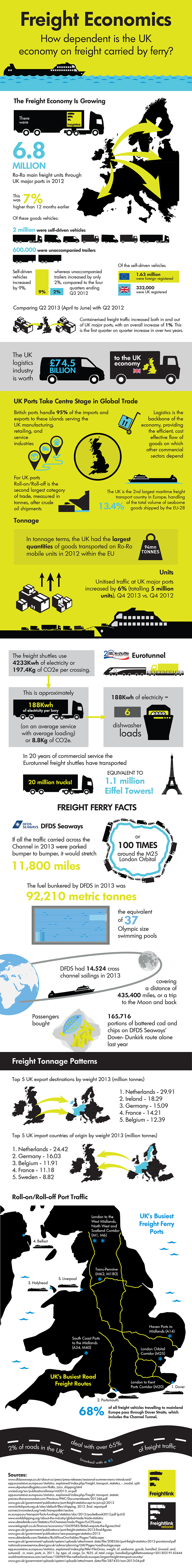 Infographic: How Dependent is The UK Economy on Freight Carried by Ferry? #infographic