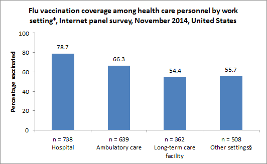 Figure 3. Flu vaccination coverage among health care personnel by work setting‡, Internet panel survey, early November 2014, United States