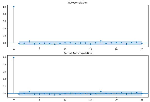 Time series analysis in Python for volatility arbitrage statistical arbitrage