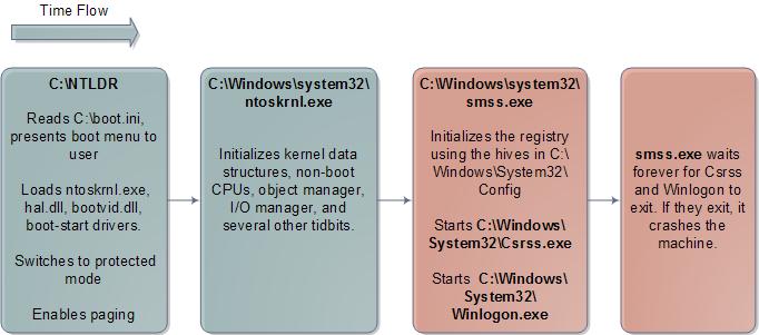 Windows Kernel Initialization