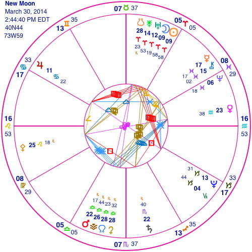 http://artcharts.com/astrology_blog/wp-content/uploads/2014/03/newmoon-3-30-14.jpg