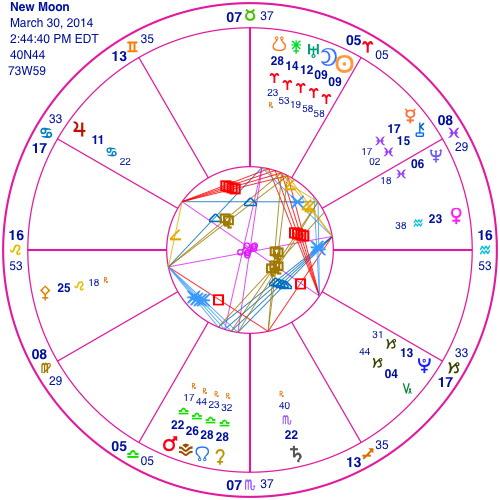 http://artcharts.com/astrology_blog/wp-content/uploads/2014/03/newmoon-3-30-14.jpg
